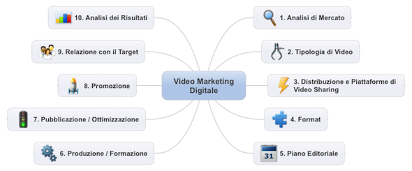 Video Marketing Digitale