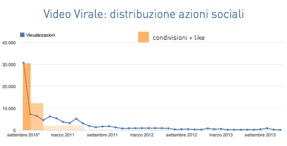 Video Virale - Azioni Sociali - Social Engagement