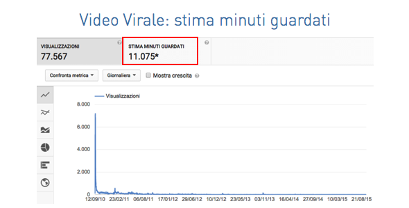 Video Virale - Minuti Guardati